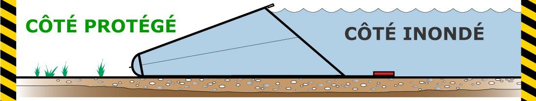 Schéma en coupe d'un barrage anti-inondation Water-Gate© série WL avec lestage intégré.